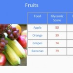 Insulin Index of Foods: How to Use It?